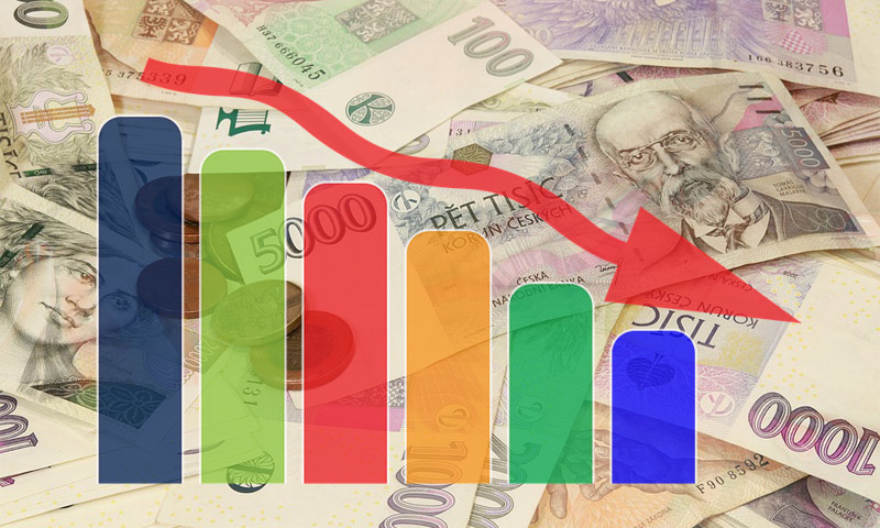 Ekonomická nejistota se projevila všeobecným umrtvením investiční aktivity