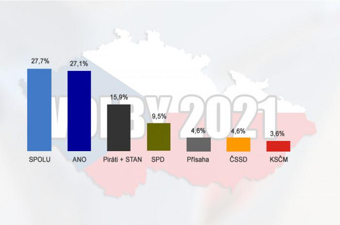 Vítězem voleb se stala koalice SPOLU, ČSSD a komunisté se do Sněmovny nedostali